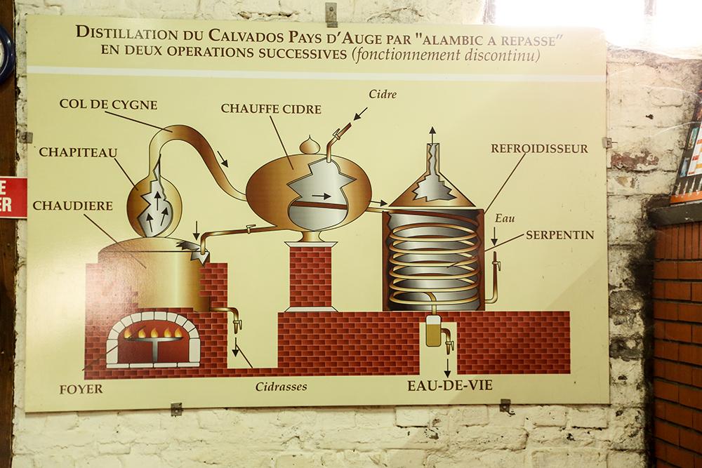 Calvados Teil V: Destillation